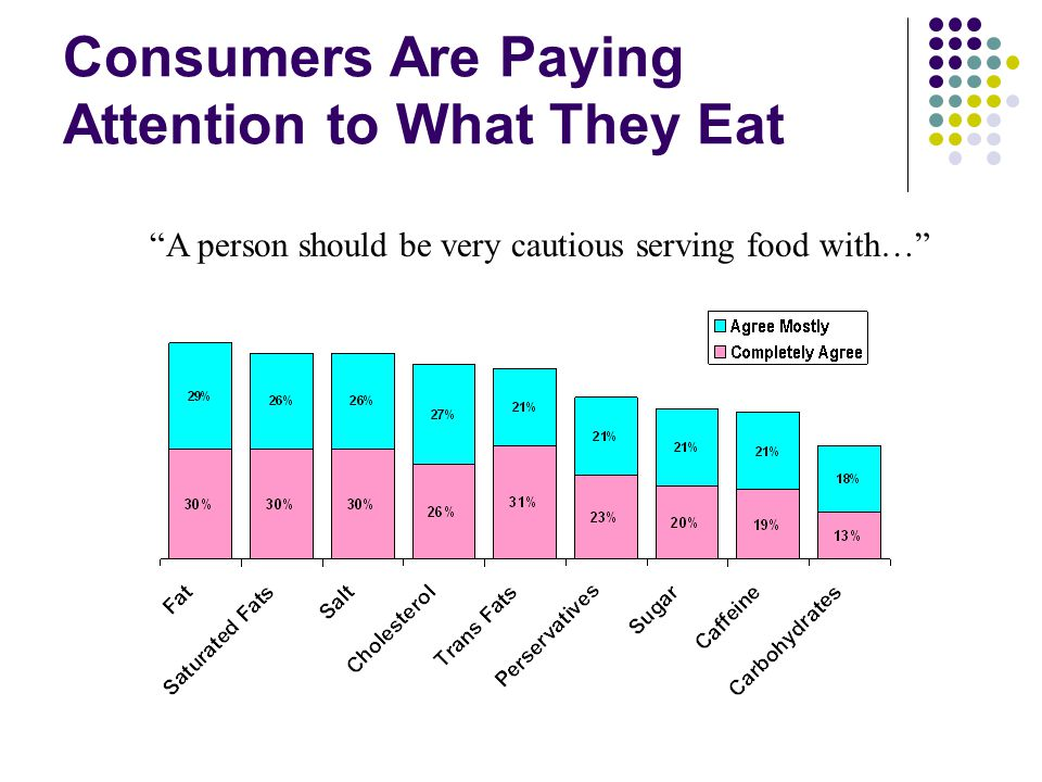 Consumers Are Paying Attention to What They Eat