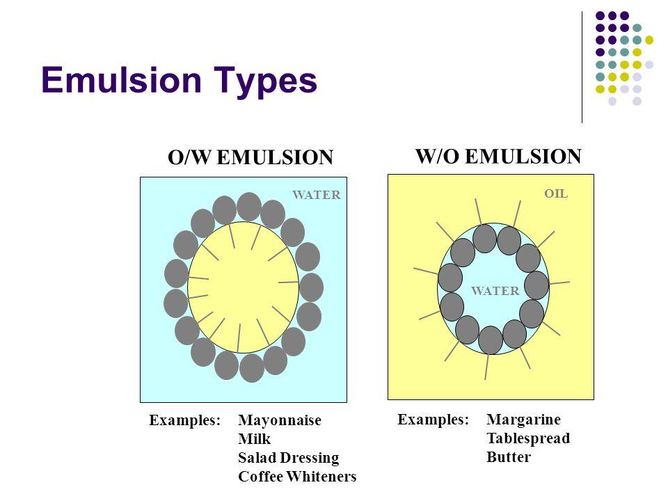 Emulsion Types O/W EMULSION W/O EMULSION Examples: Mayonnaise
