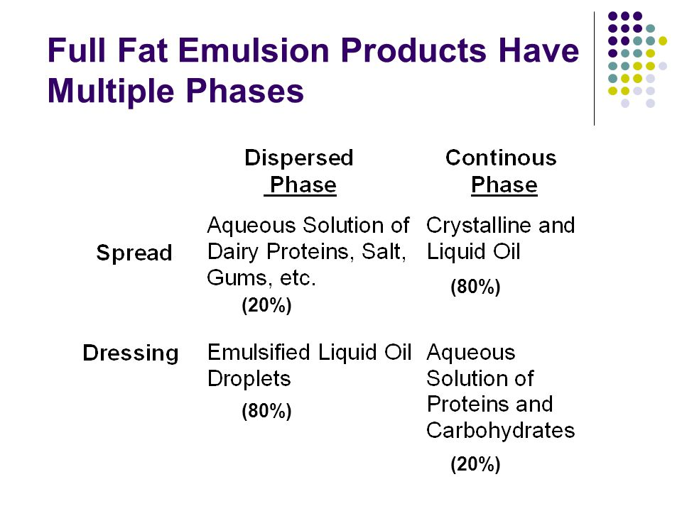 Full Fat Emulsion Products Have Multiple Phases
