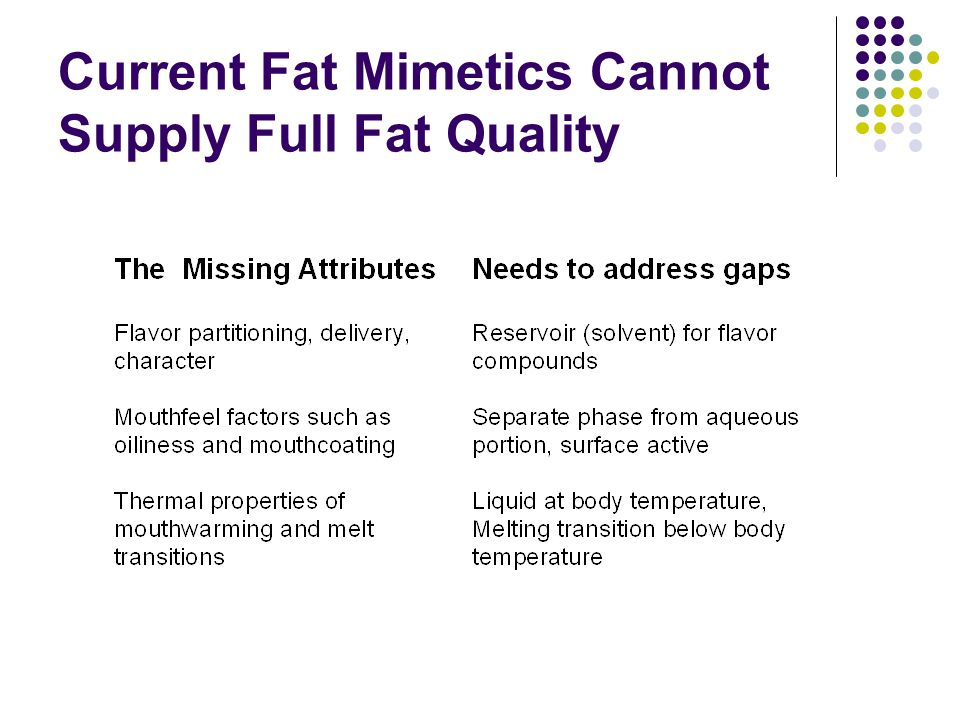 Current Fat Mimetics Cannot Supply Full Fat Quality