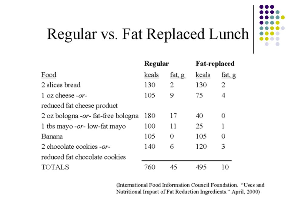 Another example of how changes in fat can influence weight.