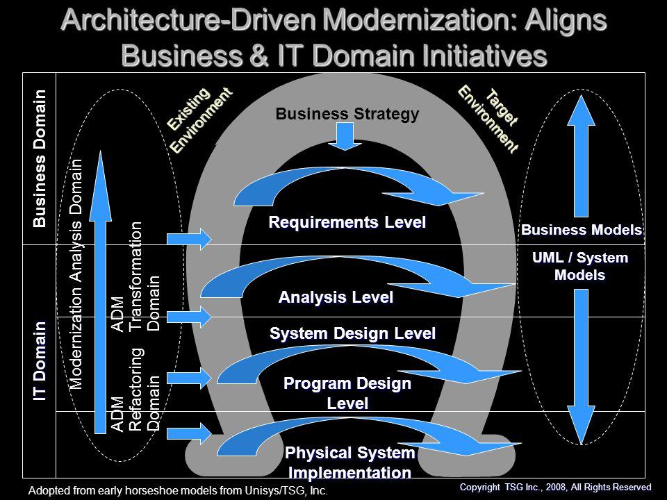 Architecture-Driven Modernization: Aligns Business & IT Domain Initiatives