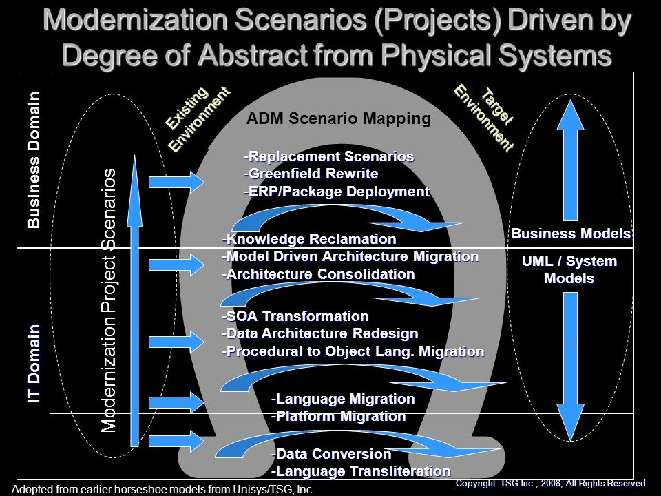 Modernization Scenarios (Projects) Driven by Degree of Abstract from Physical Systems