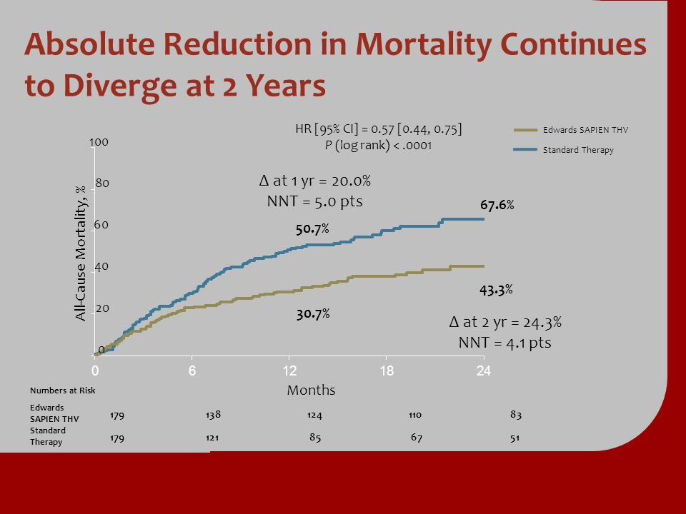 Absolute Reduction in Mortality Continues to Diverge at 2 Years
