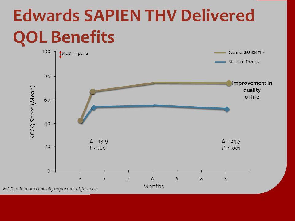 Edwards SAPIEN THV Delivered QOL Benefits