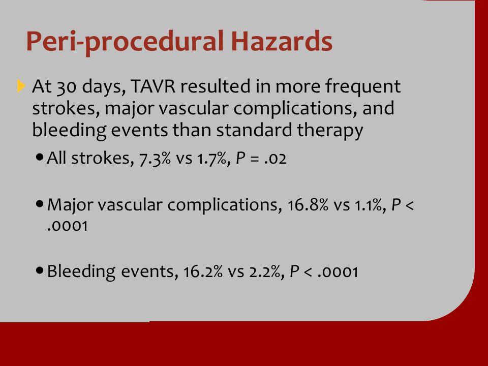 Peri-procedural Hazards