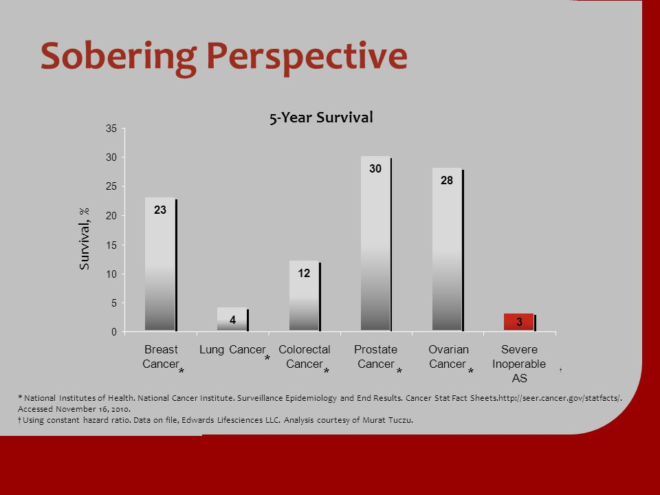 Sobering Perspective 5-Year Survival Survival, % * 23 4 12 30 28 3