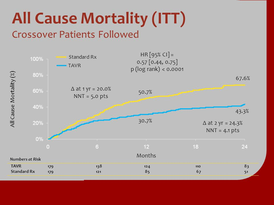 All Cause Mortality (ITT) Crossover Patients Followed