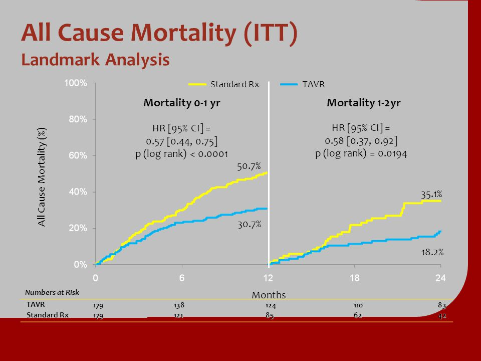 All Cause Mortality (ITT) Landmark Analysis
