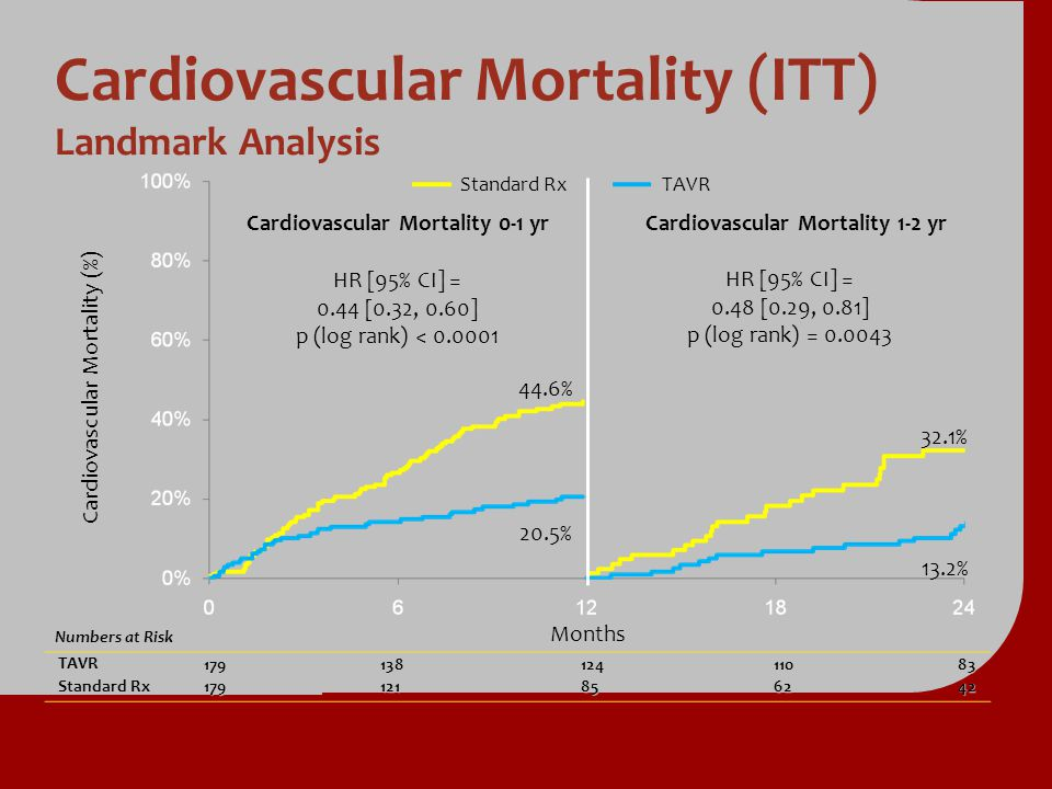 Cardiovascular Mortality (ITT) Landmark Analysis