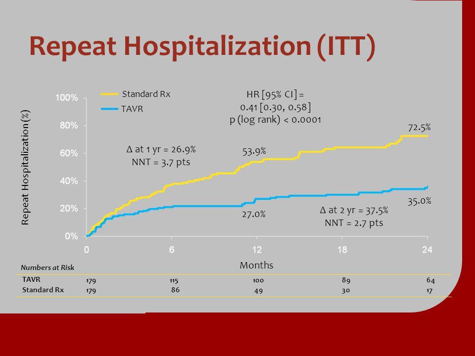 Repeat Hospitalization (ITT)