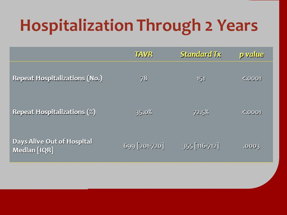 Hospitalization Through 2 Years