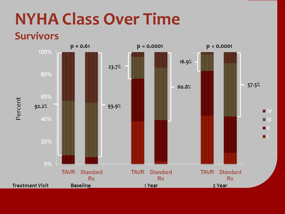 NYHA Class Over Time Survivors