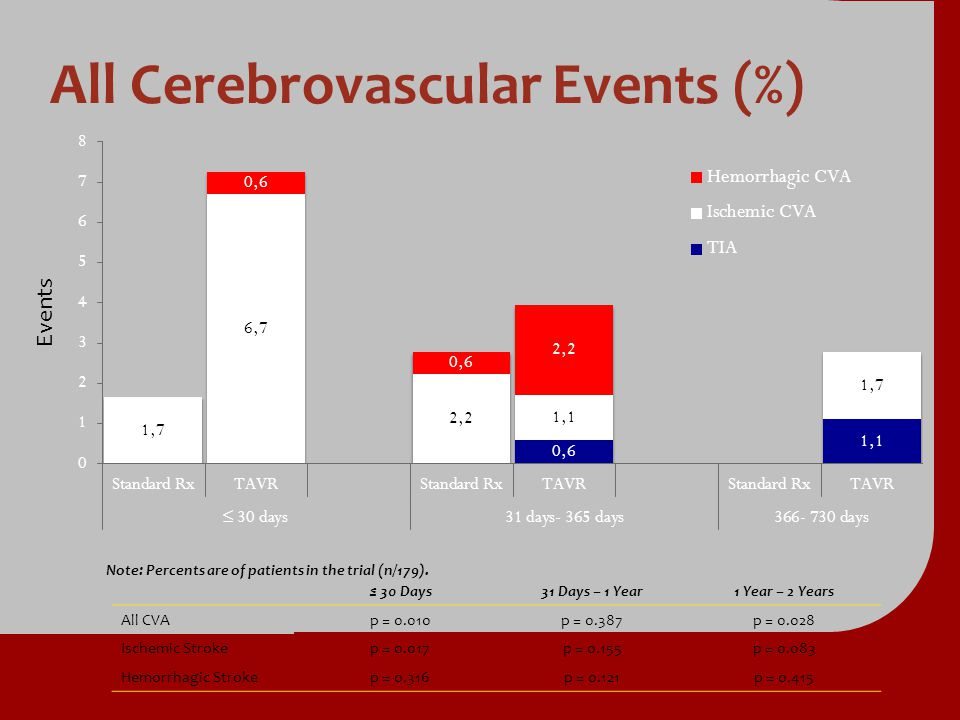 All Cerebrovascular Events (%)