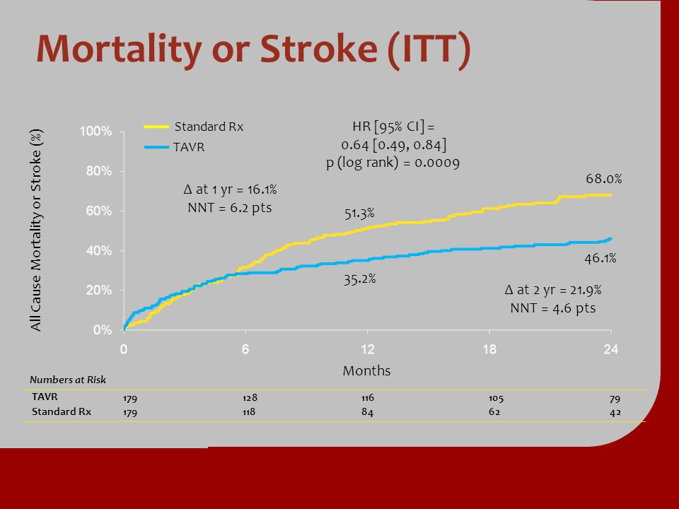 Mortality or Stroke (ITT)
