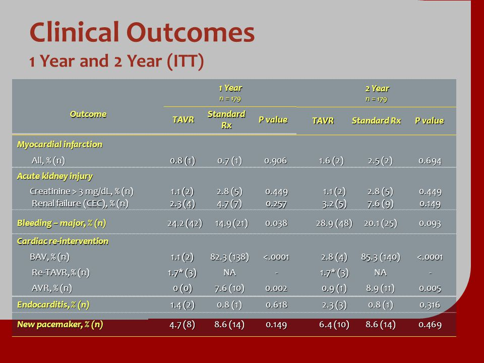 Clinical Outcomes 1 Year and 2 Year (ITT)