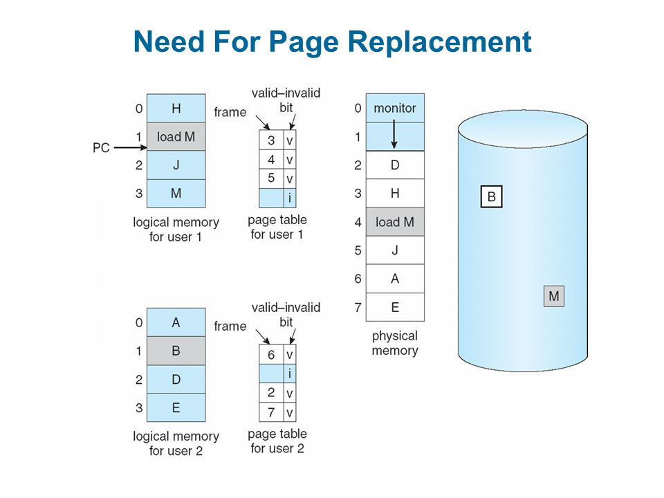 Need For Page Replacement