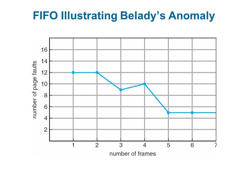 FIFO Illustrating Belady's Anomaly