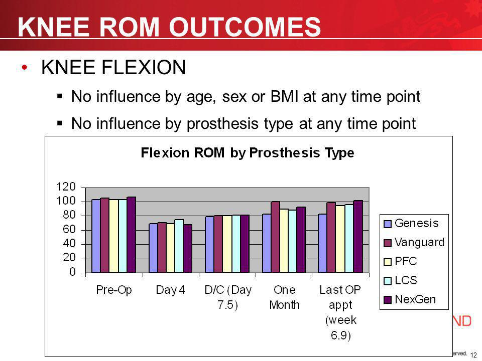 KNEE ROM OUTCOMES KNEE EXTENSION