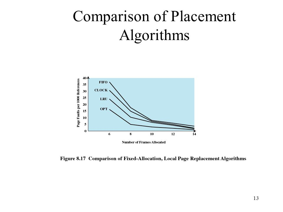 Comparison of Placement Algorithms