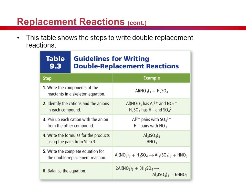 Replacement Reactions (cont.)