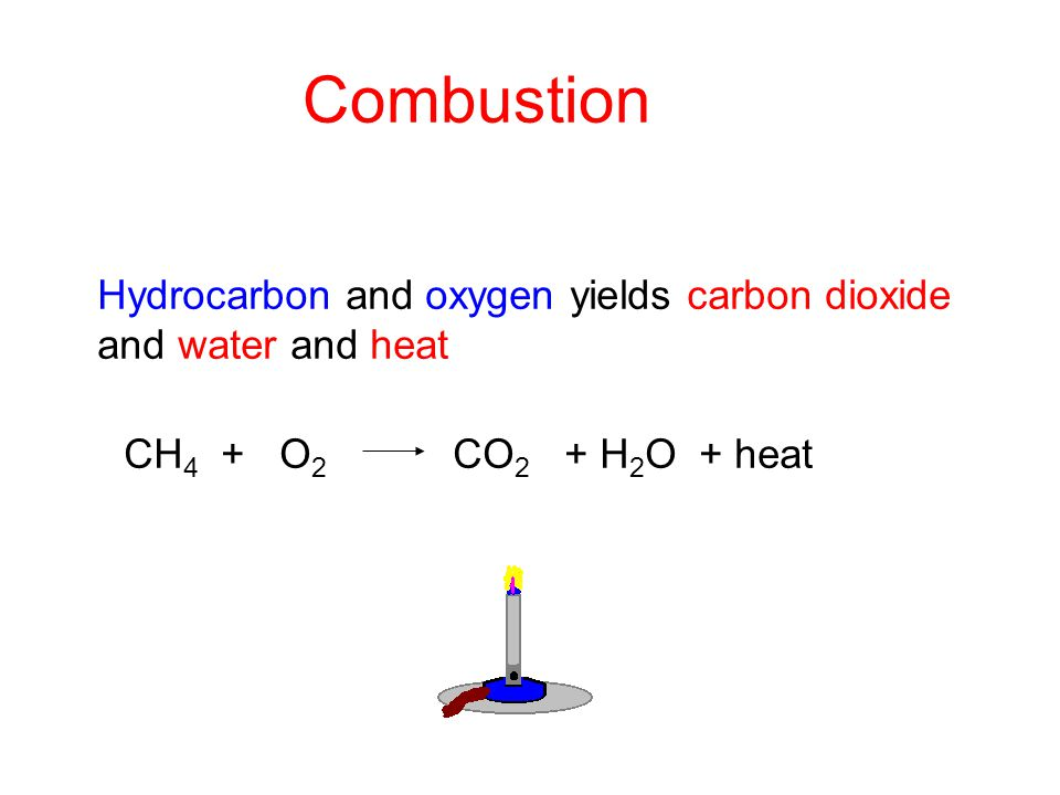 Combustion Hydrocarbon and oxygen yields carbon dioxide