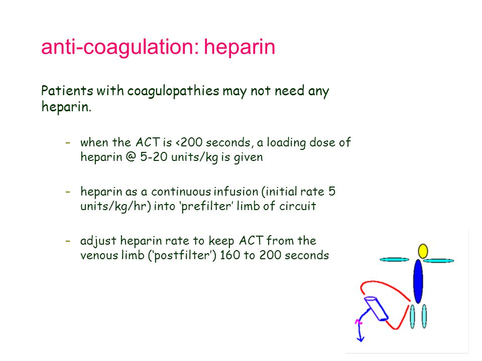 anti-coagulation: heparin