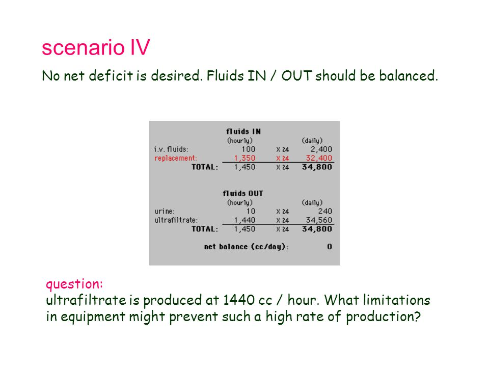 Tetralogy of Fallot 21.9.98. scenario IV. No net deficit is desired. Fluids IN / OUT should be balanced.