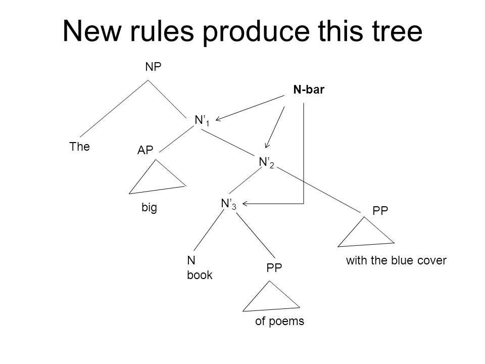 New rules produce this tree