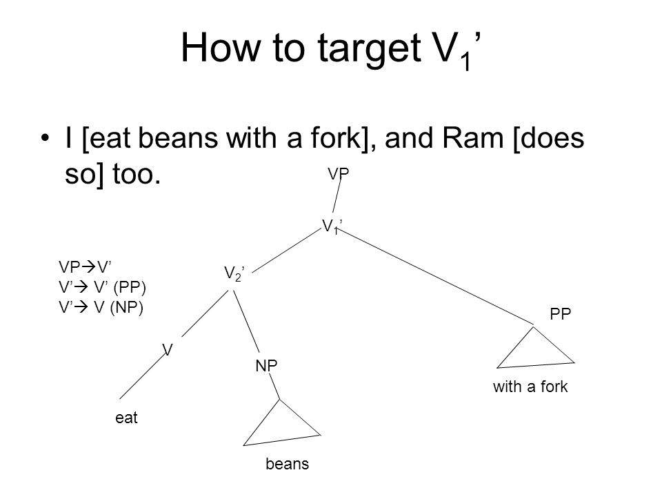 How to target V1' I [eat beans with a fork], and Ram [does so] too. VP