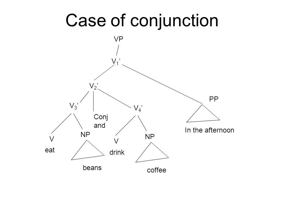 Case of conjunction VP V1' V2' PP V3' V4' Conj and In the afternoon NP