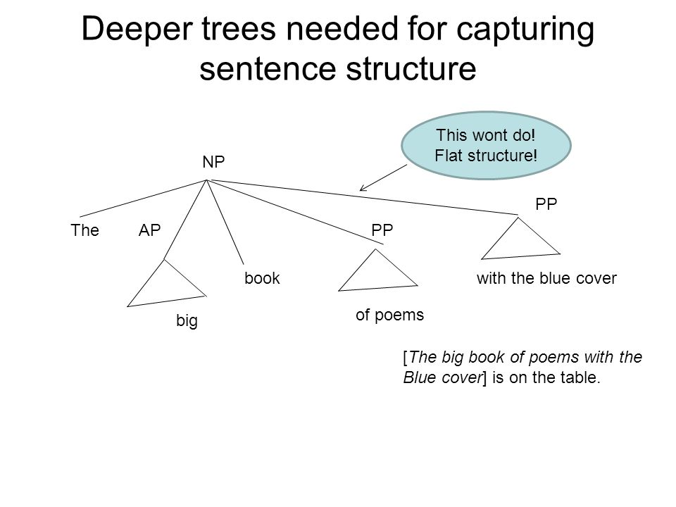 Deeper trees needed for capturing sentence structure