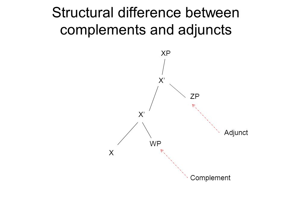 Structural difference between complements and adjuncts