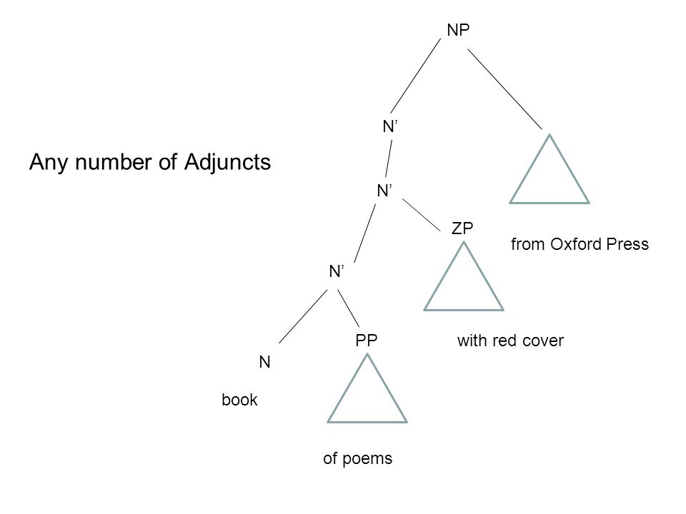 Any number of Adjuncts NP N' N' ZP from Oxford Press N' PP