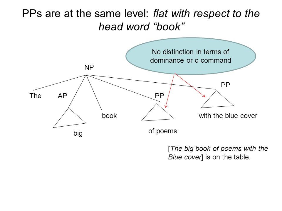 PPs are at the same level: flat with respect to the head word book