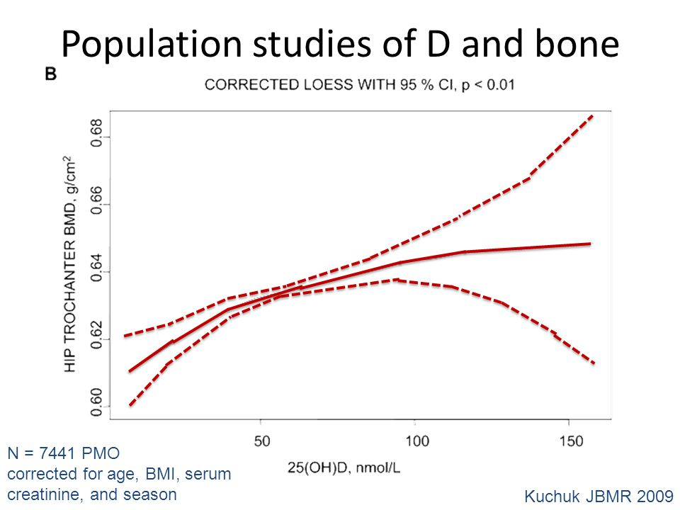 Population studies of D and bone