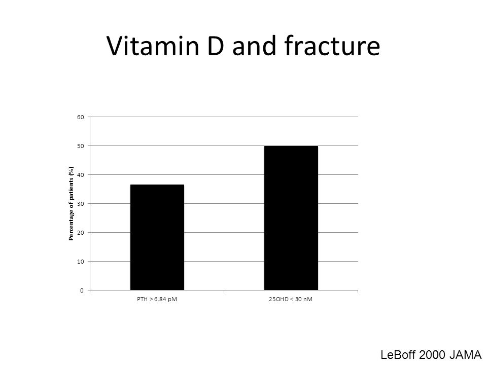 Vitamin D and fracture LeBoff 2000 JAMA