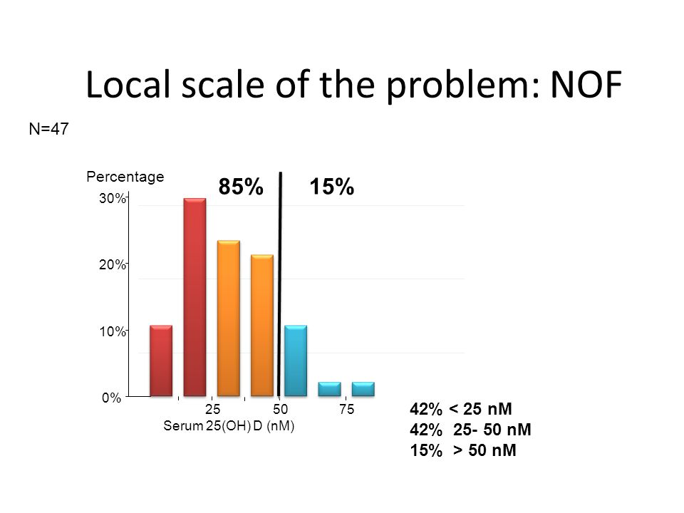 Local scale of the problem: NOF