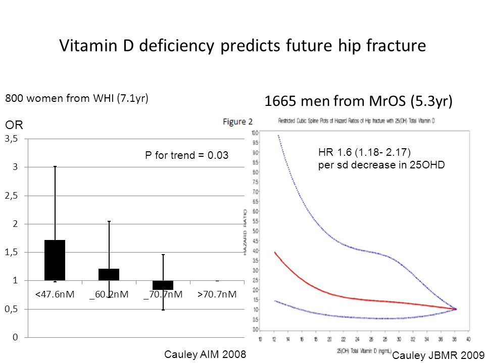 Vitamin D deficiency predicts future hip fracture