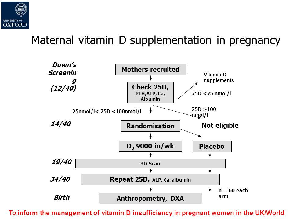 Maternal vitamin D supplementation in pregnancy