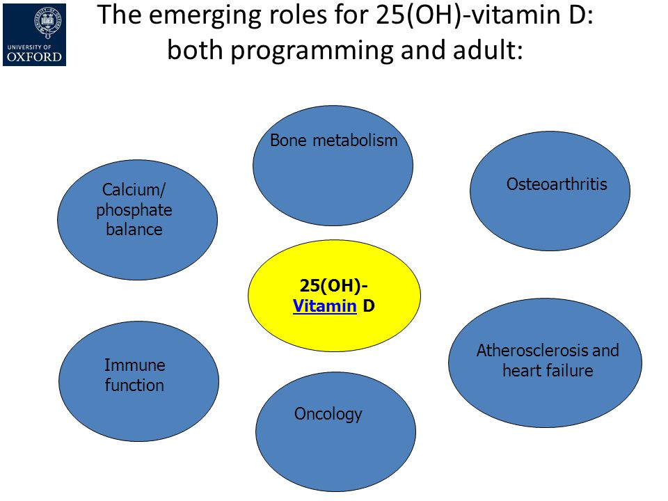 The emerging roles for 25(OH)-vitamin D: both programming and adult: