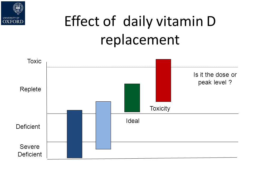 Effect of daily vitamin D replacement