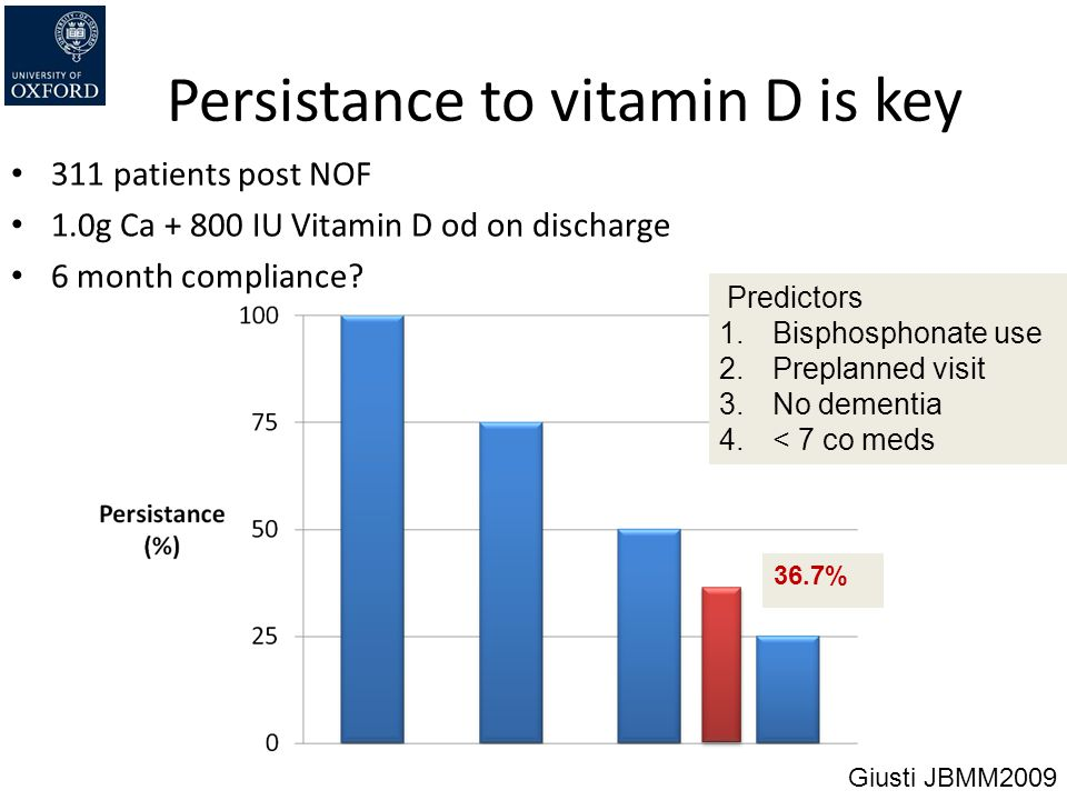 Persistance to vitamin D is key