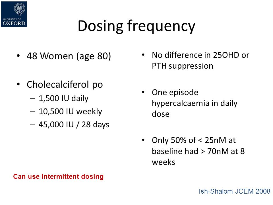 Dosing frequency 48 Women (age 80) Cholecalciferol po