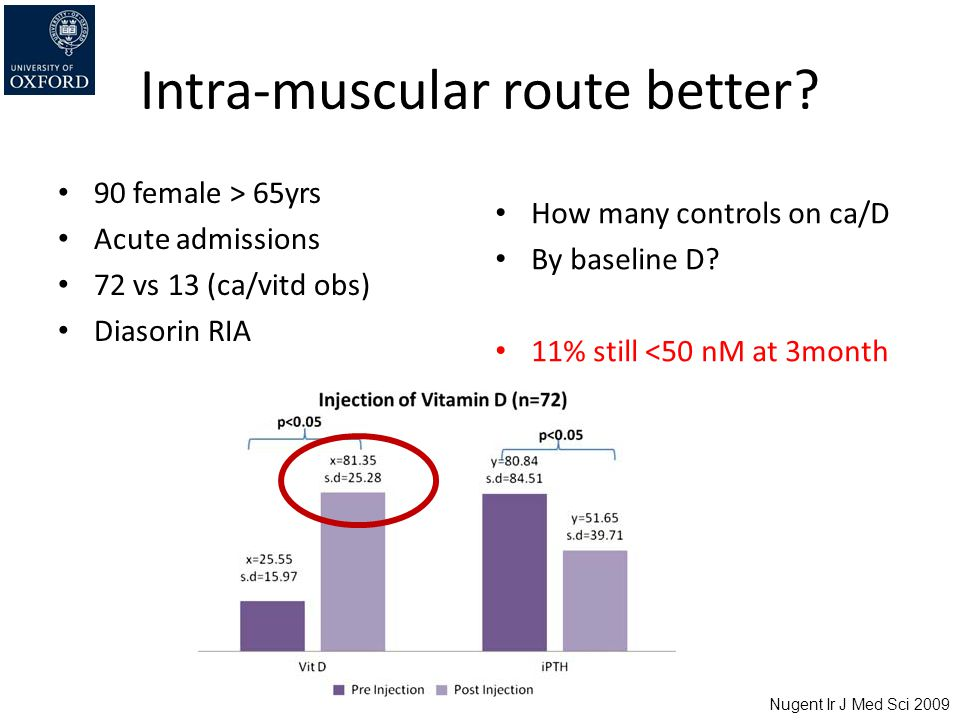 Intra-muscular route better