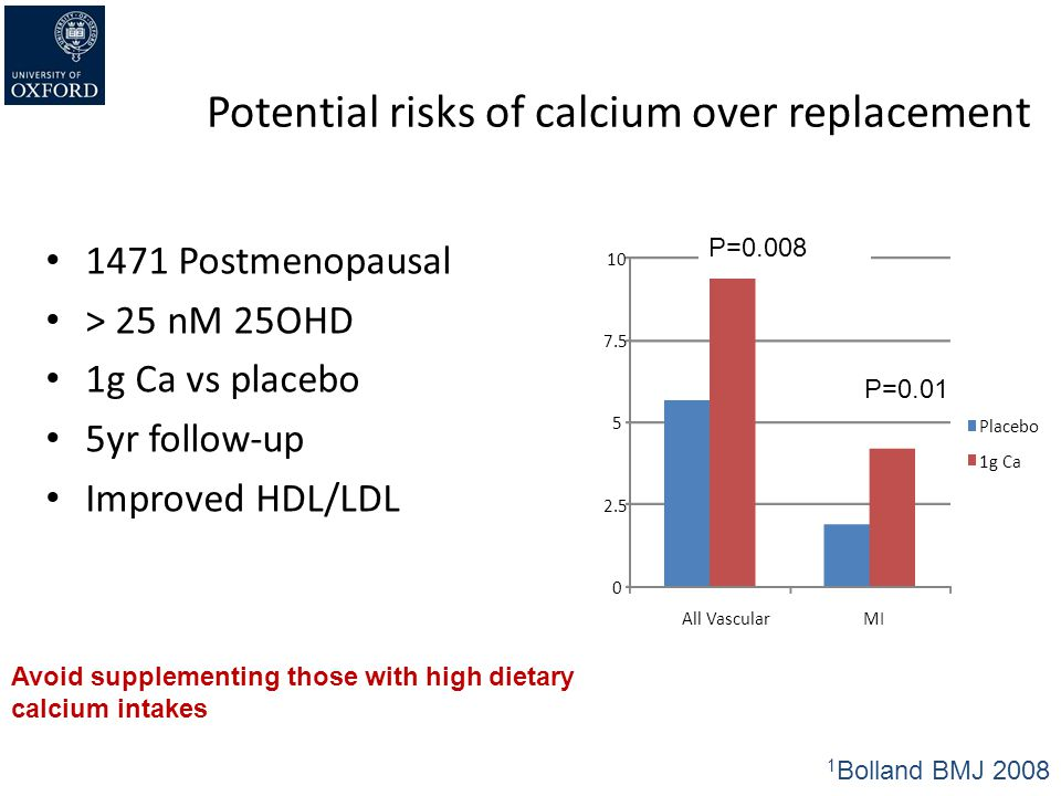 Potential risks of calcium over replacement
