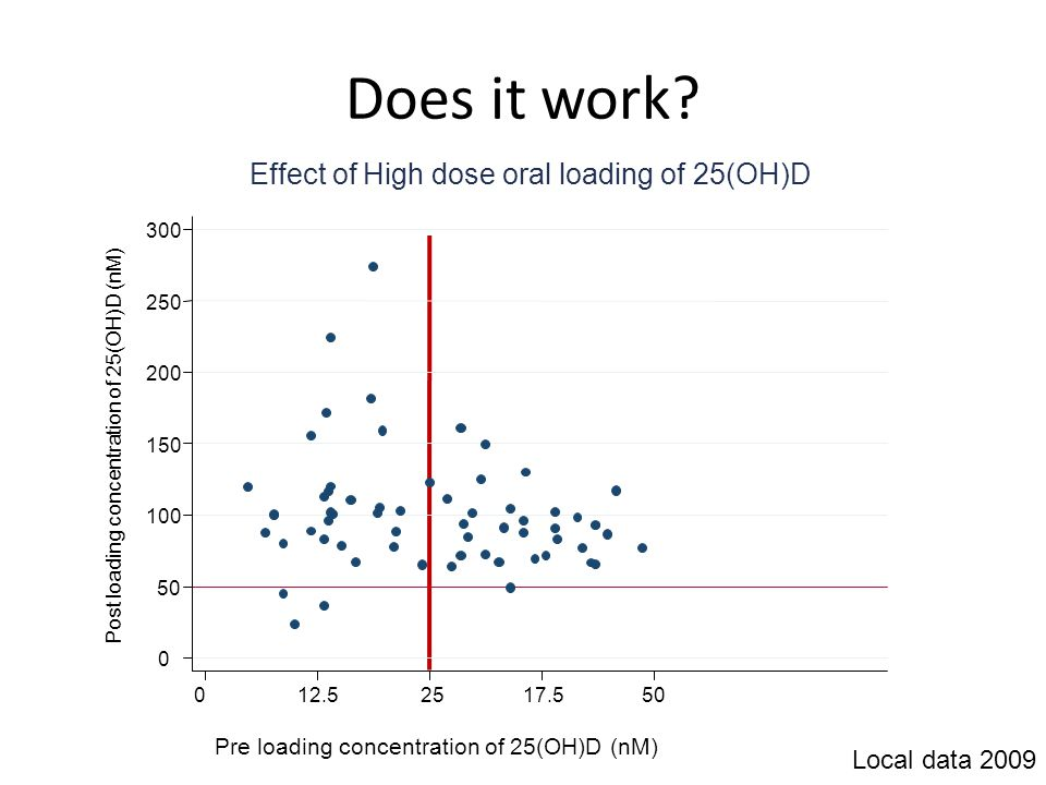 Does it work Effect of High dose oral loading of 25(OH)D
