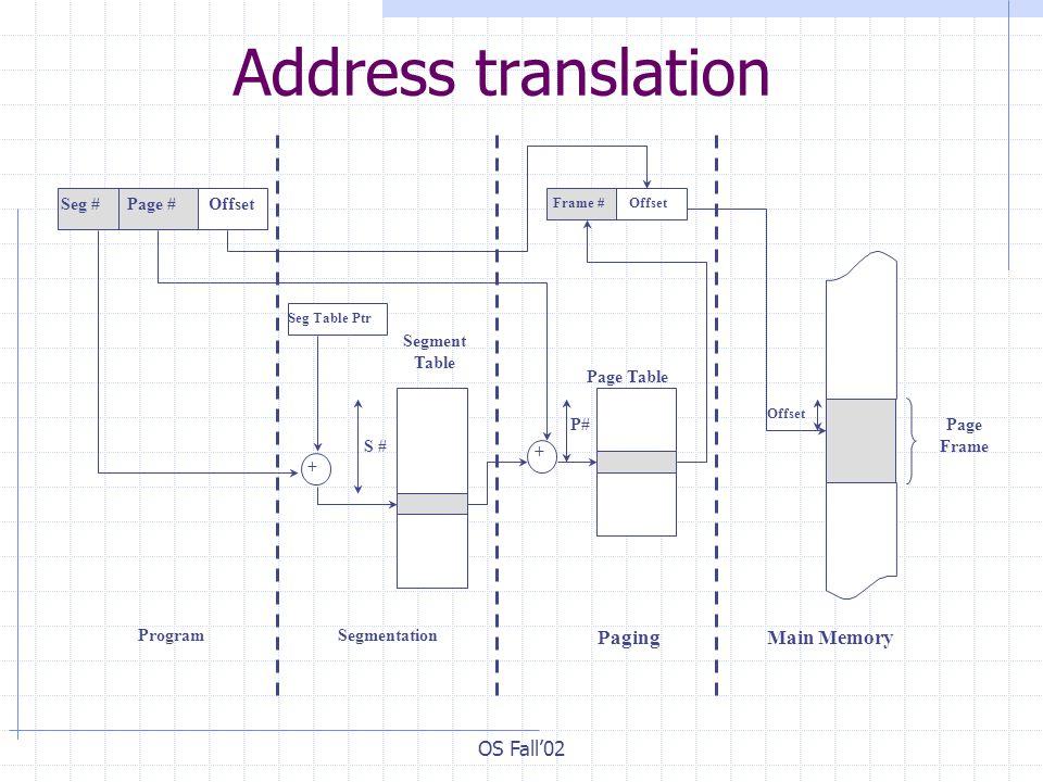 Address translation Main Memory Paging OS Fall'02 Page Frame