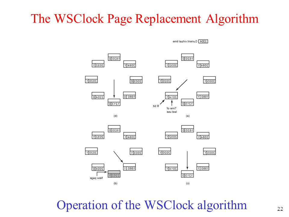The WSClock Page Replacement Algorithm