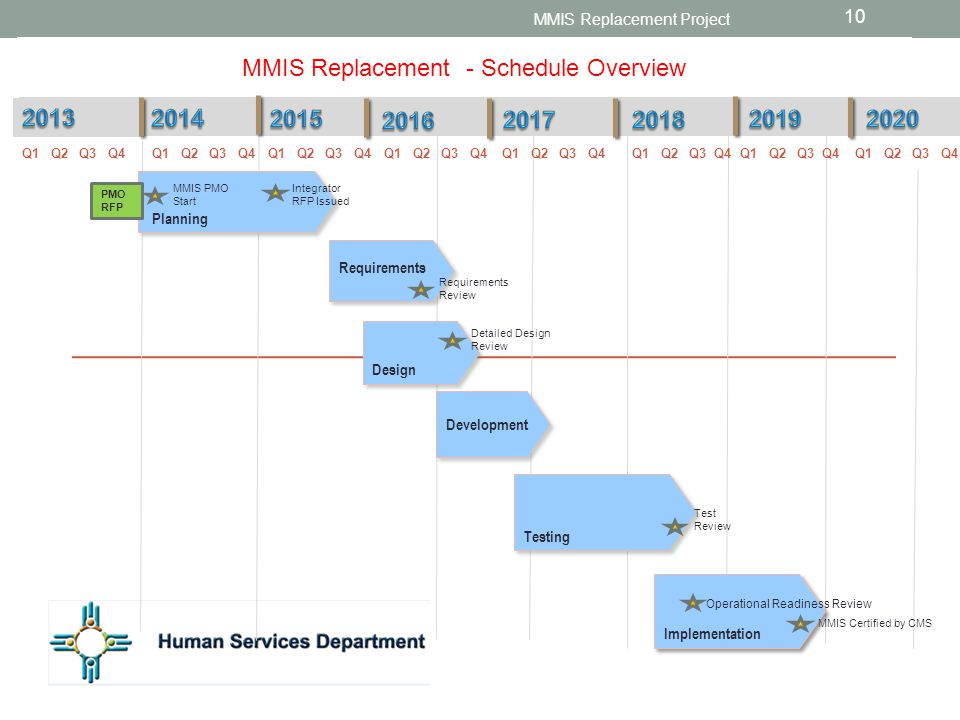 MMIS Replacement - Schedule Overview